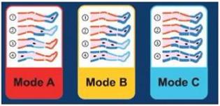 Modo A, B y C Presoterapia Globus