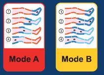 Modo A y B Presoterapia Globus